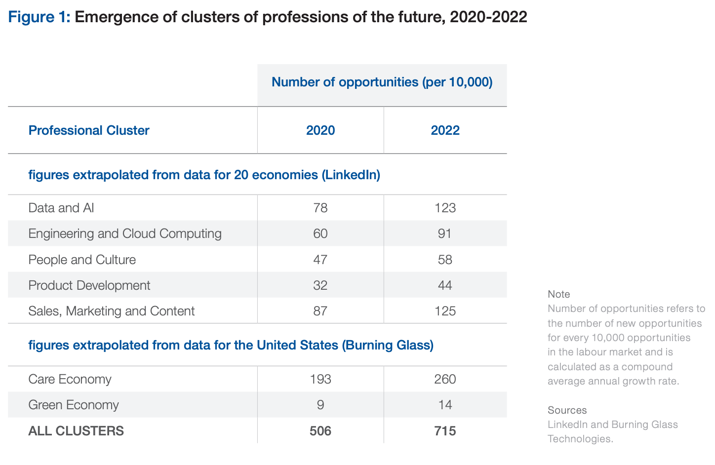 We need a global reskilling revolution – here's why